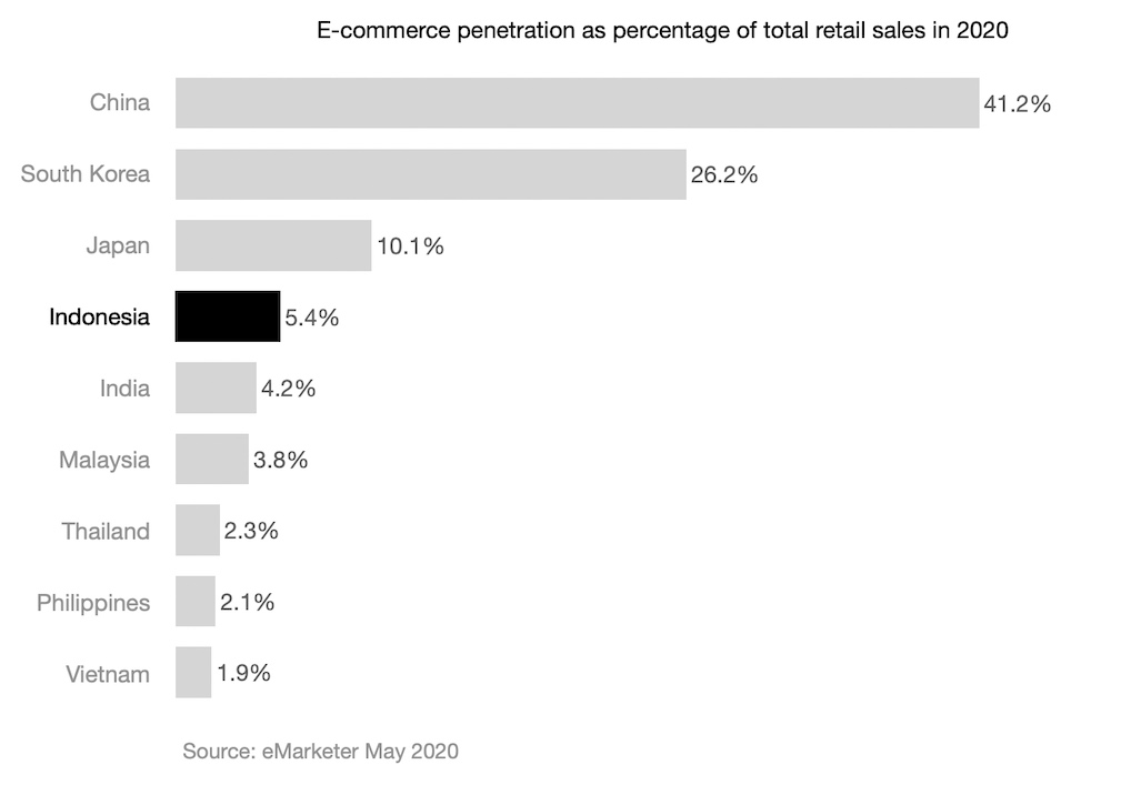 E-commerce penetration as percentage of total retail sales in 2020 in Indonesia China India and other asean countries