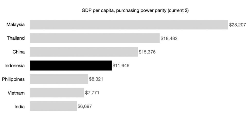 GDP per capita, purchasing power parity (current $) data from the world bank