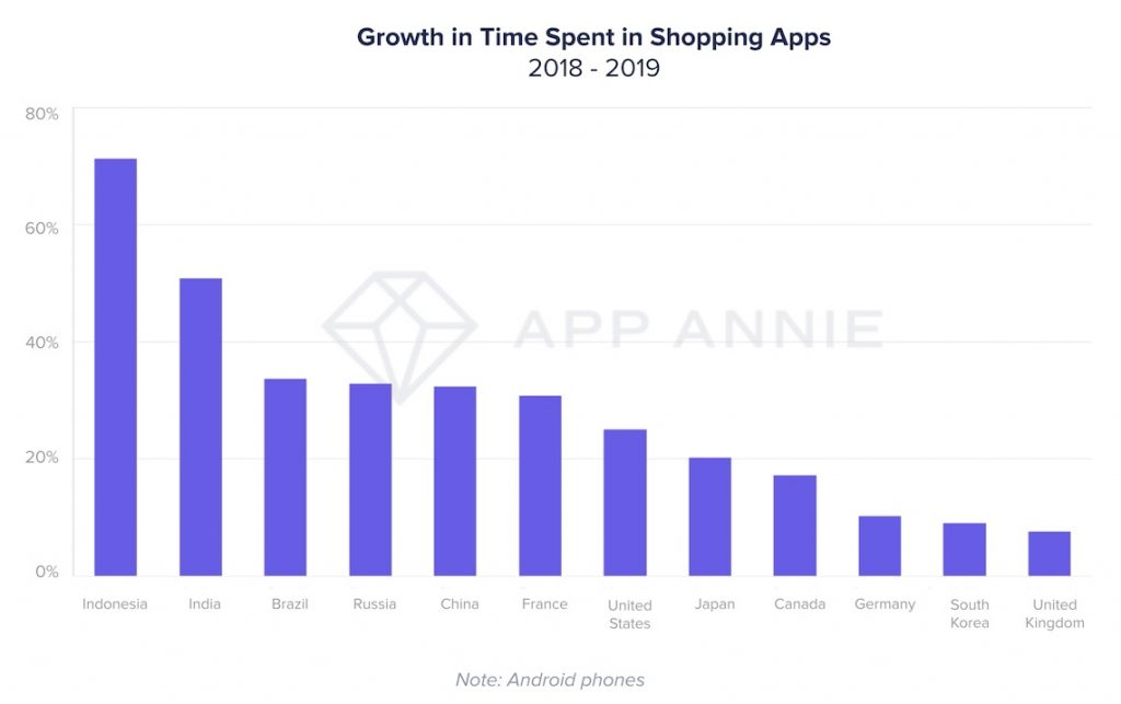 Growth in time spent in shopping apps in Indonesia and other markets 2018 - 2019