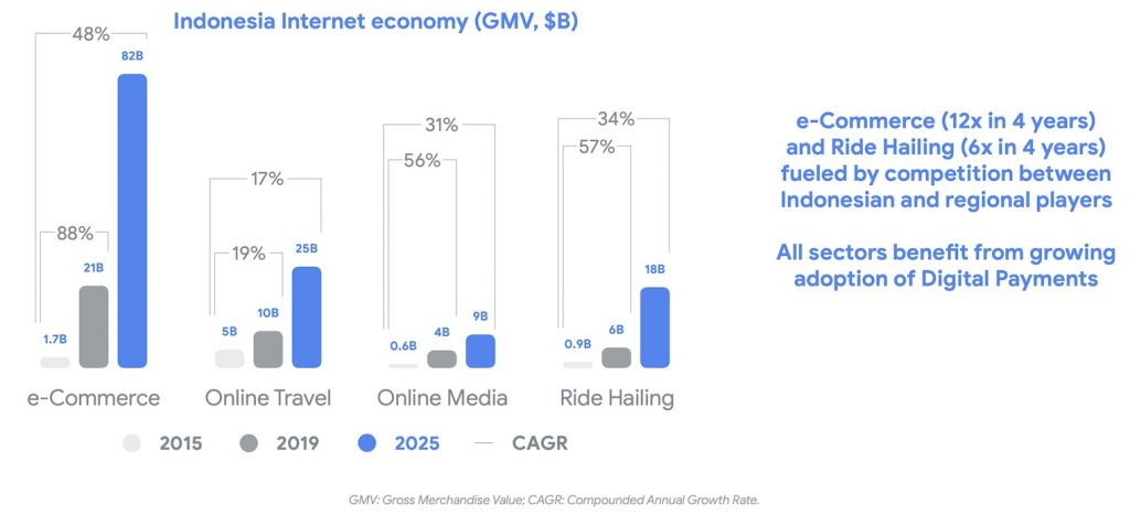 Indonesia online travel growth between 2019 - 2025 by Google temasek and bain and company Oct 2019