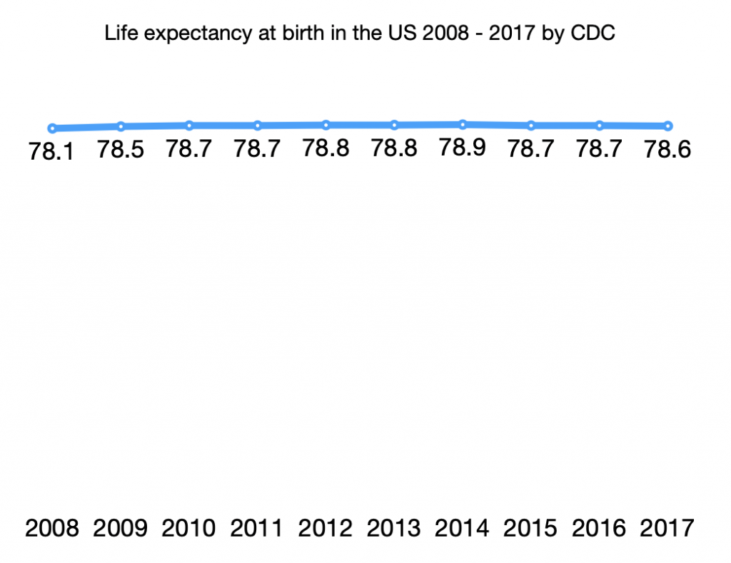 Life expectancy at birth in the US 2008 - 2017 by CDC
