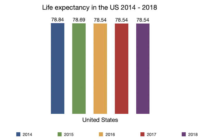 Life expectancy in the US 2014 to 2018