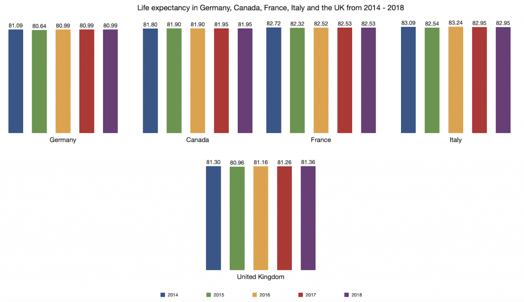 Life expectency at birth in Germany, Canada, France, Italy and the UK from 2014 - 2018
