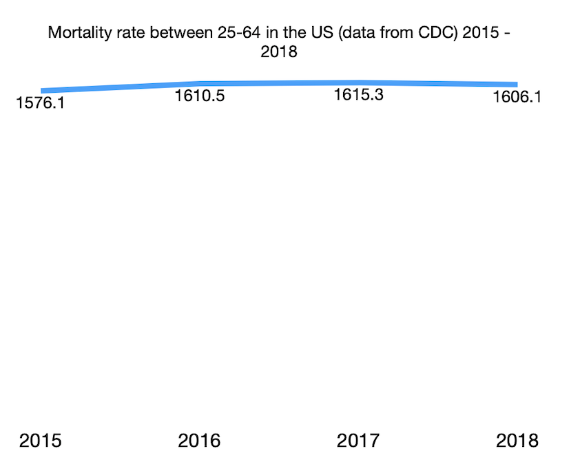 Mortality rate between 25-64 in the US (data from CDC) 2015 - 2018