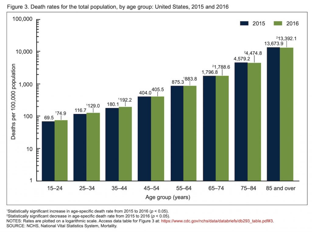 Mortality rates for different age groups 15 years and over in the United States 2015 and 2016