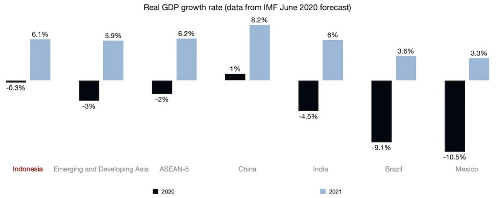 Real GDP growth rate (data from IMF June 2020 forecast)