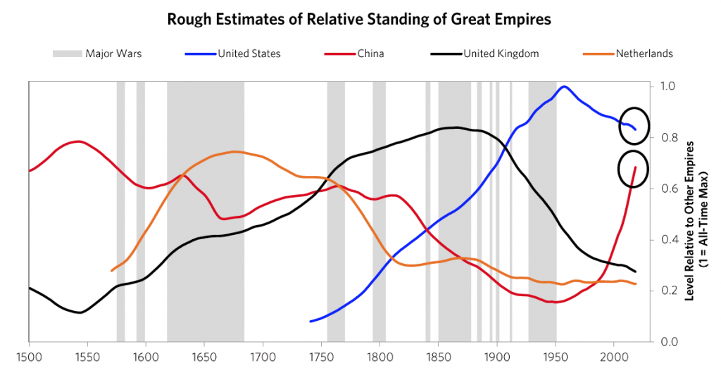 Rough estimates of relative standing of the last 4 great empires over the past 500 years