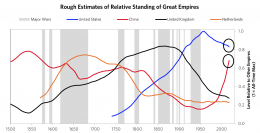 Rough-estimates-of-relative-standing-of-the-last-4-great-empires-over-the-past-500-years