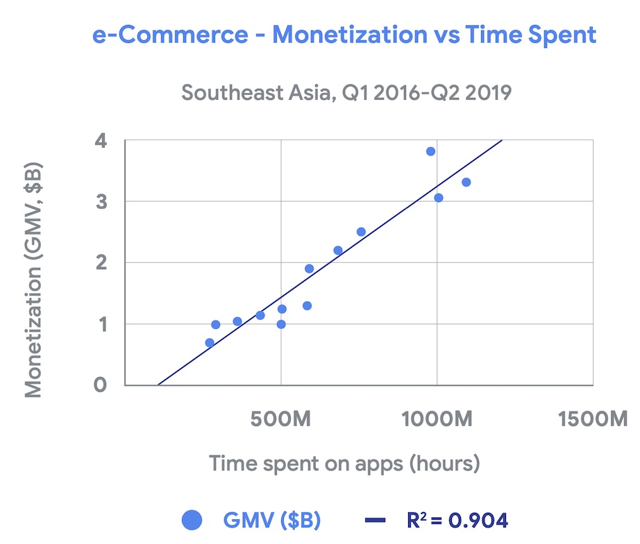 increased user engagement strongly correlates with monetisation in Thailand and other south east Asia countries 2019