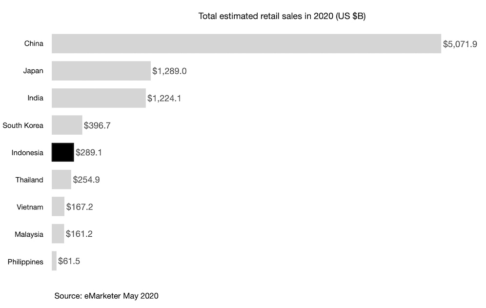 Total estimated retail sales in 2020 (US $B)