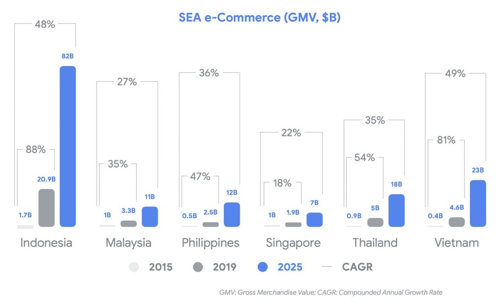 e-commerce in Thailand and its growth rate from 2019 - 2025, data from Google, Temasek and Bain & company