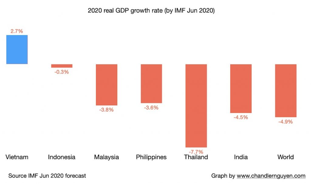 2020 real GDP growth rate (by IMF Jun 2020) for Vietnam Indonesia Malaysia Philippines Thailand India and the world