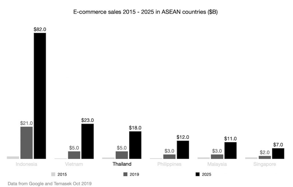 E-commerce sales 2015 - 2025 in Thailand and other ASEAN countries ($B)