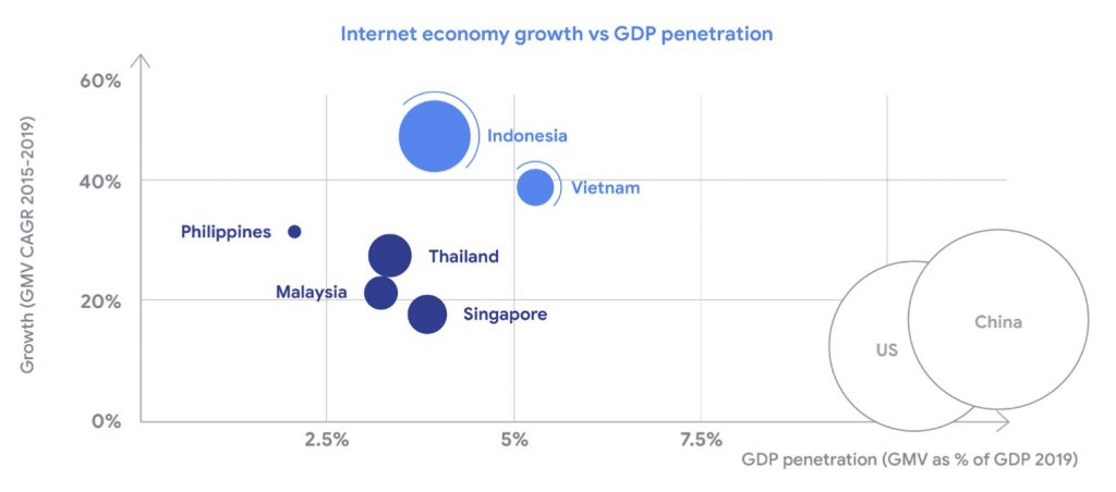 Internet economy growth vs GDP penetration in Thailand and other South east asia markets in 2019