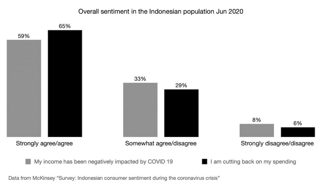 Overall sentiment in the Indonesian population Jun 2020. Data by McKinsey survey