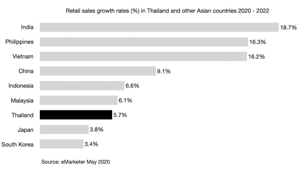 Retail sales growth rates (%) in Thailand and other Asian countries 2020 - 2022