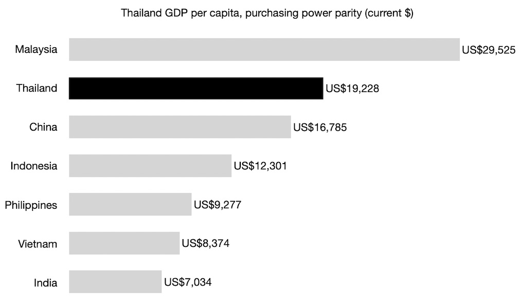 Thailand GDP per capita, purchasing power parity (current $) 2019