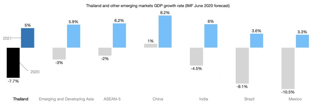 Thailand and other emerging markets GDP growth rate (IMF June 2020 forecast)