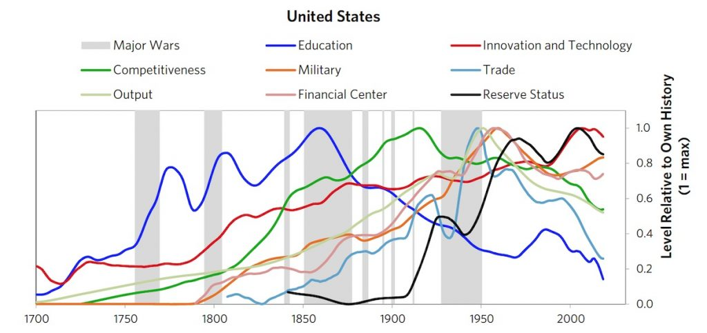The US eight different type of powers through time 1700 - 2020