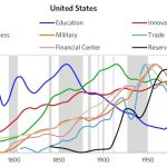 The-US-eight-different-type-of-powers-through-time-1700-2020