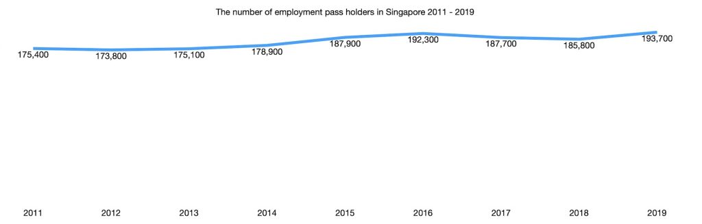 The number of employment pass holders in Singapore 2011 - 2019