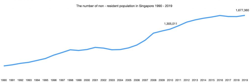 The number of non - resident population in Singapore 1990 - 2019