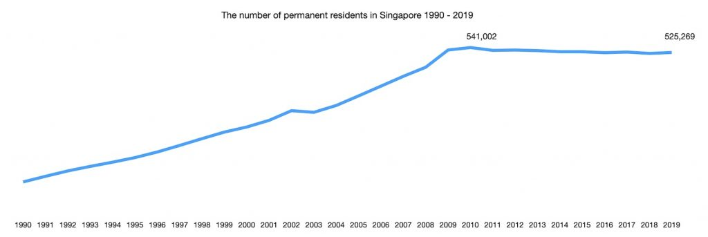 The number of permanent residents in Singapore 1990 - 2019