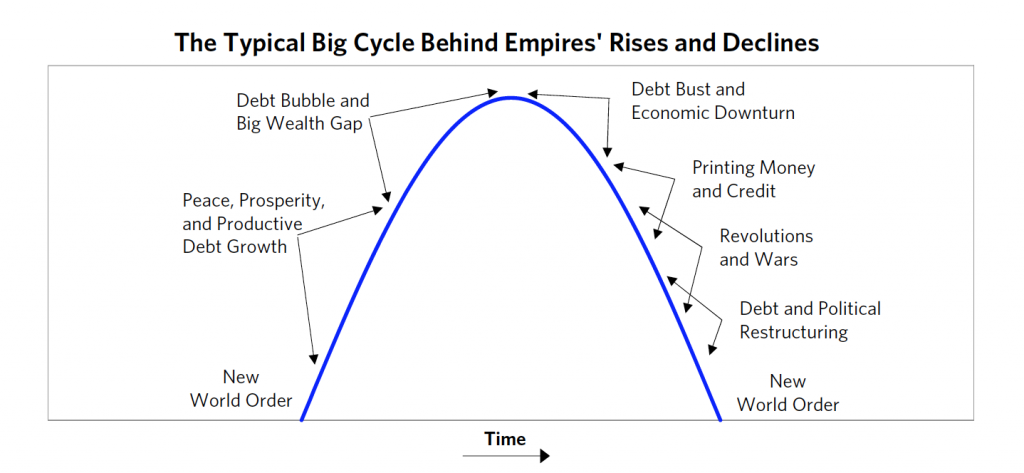 the typical big cycle behind empires rise and declines - Ray Dalio