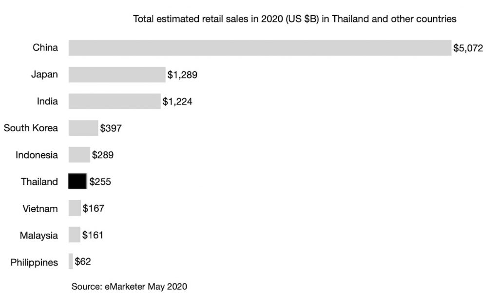 Total estimated retail sales in 2020 (US $B) in Thailand and other countries
