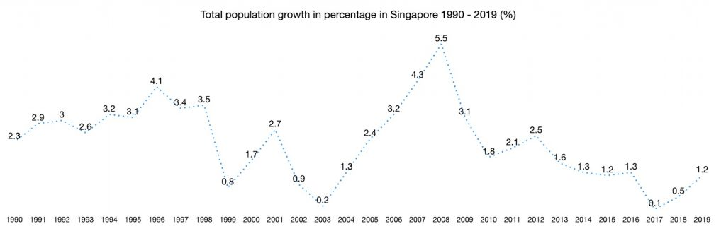 Total population growth in percentage in Singapore 1990 - 2019 (%)