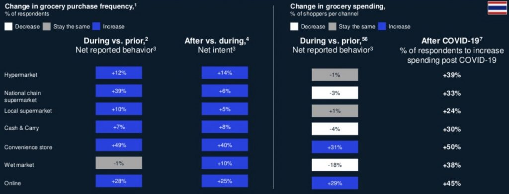 change in grocery shopping in thailand during and after covid 19
