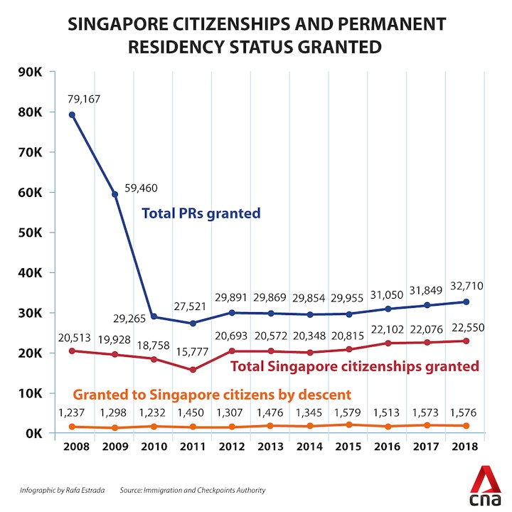 singapore-citizenships-and-pr-status-granted 2008 2018