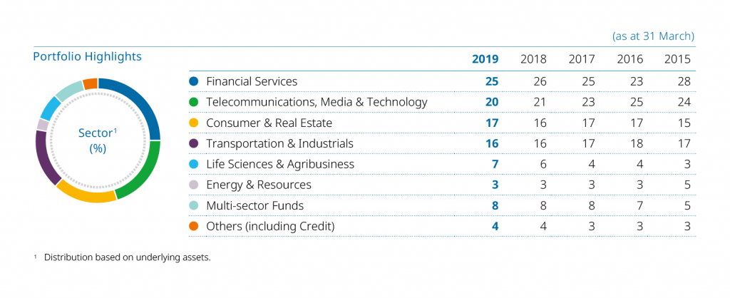 sector highlights from Temasek 2019