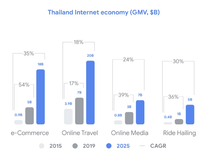 thailand internet economy 2019 - 2025 online travel e-commerce online media and ride hailing