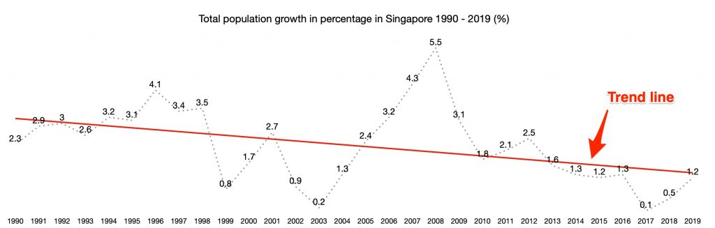 trend line singapore total population growth rate 1990 2019